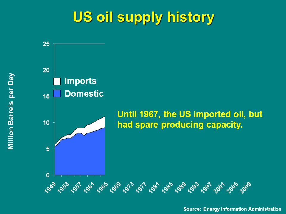 Million Barrels per Day Source: Energy information Administration Domestic Imports US oil supply history Until 1967, the US imported oil, but had spare producing capacity.