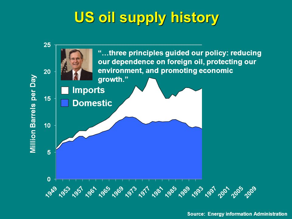 Source: Energy information Administration …three principles guided our policy: reducing our dependence on foreign oil, protecting our environment, and promoting economic growth.