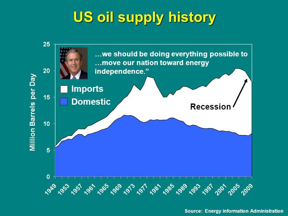 Source: Energy information Administration US oil supply history …we should be doing everything possible to …move our nation toward energy independence.