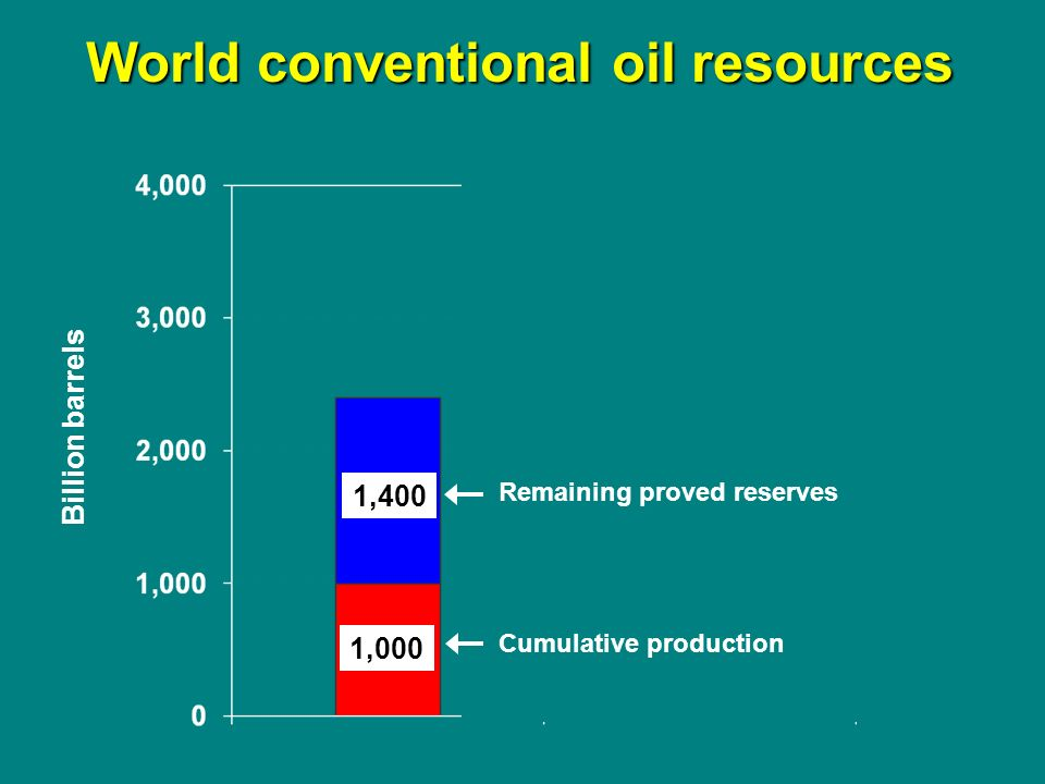 Million Barrels per Day Source: Energy information Administration …in the year 1980, the United States will not be dependent on any other country for the energy we need….