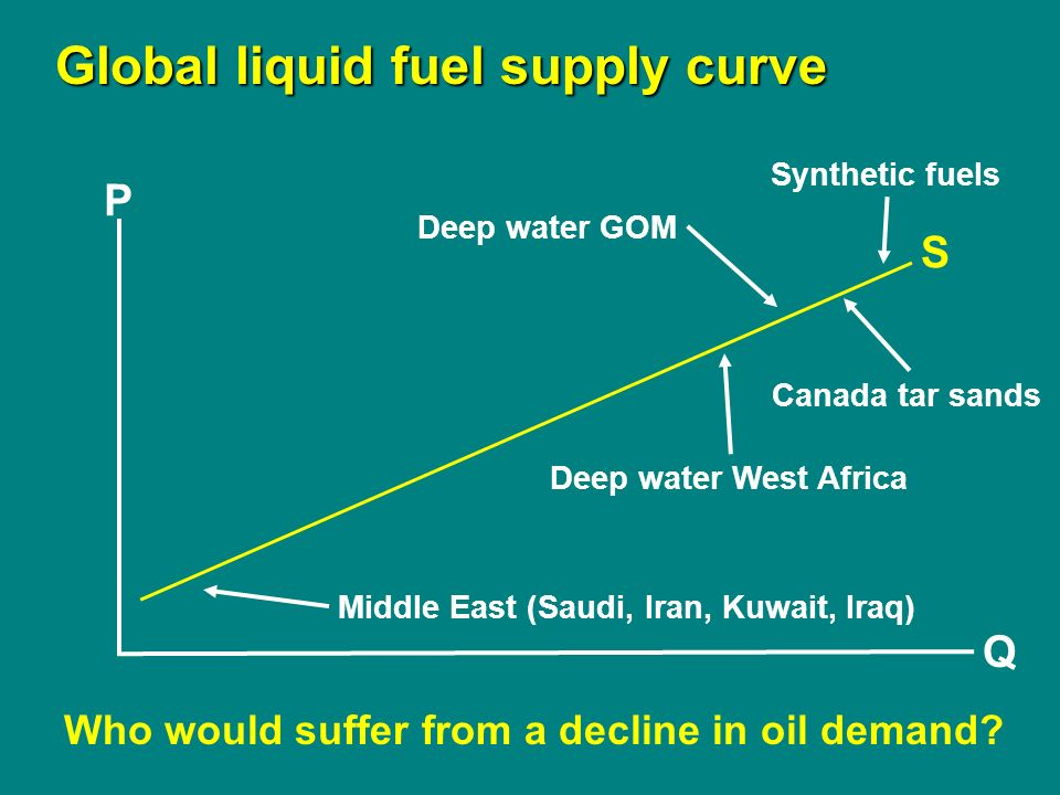 P Q Global liquid fuel supply curve S Synthetic fuels Canada tar sands Deep water GOM Deep water West Africa Middle East (Saudi, Iran, Kuwait, Iraq) Who would suffer from a decline in oil demand