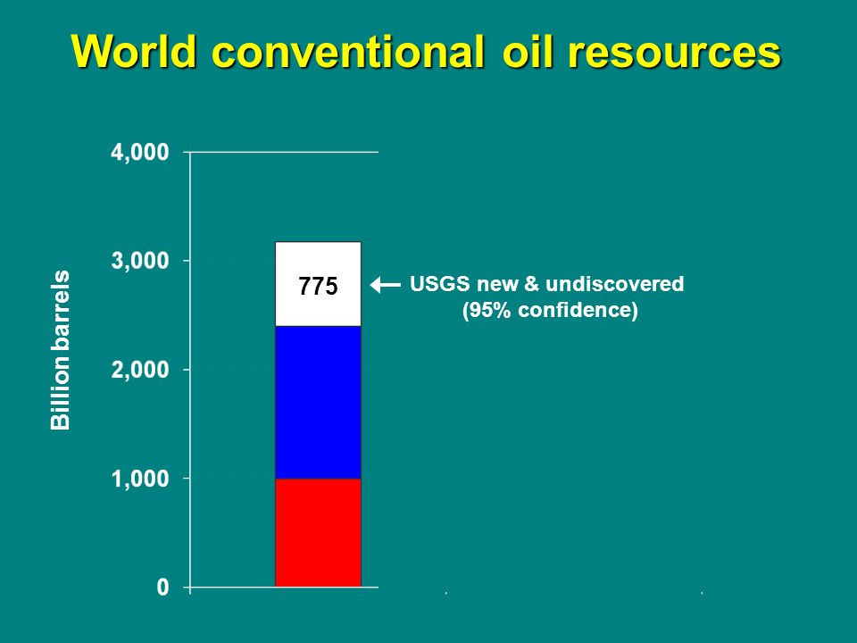World conventional oil resources Billion barrels USGS new & undiscovered (95% confidence) 775
