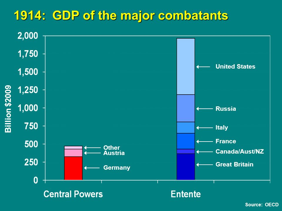 Germany Austria Great Britain 1914: GDP of the major combatants 1914: GDP of the major combatants Billion $2009 Canada/Aust/NZ France Italy Russia United States Other Source: OECD
