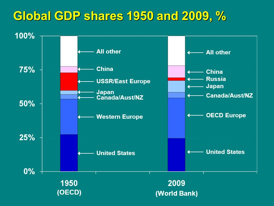 Global GDP shares 1950 and 2009, % Global GDP shares 1950 and 2009, % USSR/East Europe United States Japan Canada/Aust/NZ Western Europe China All other Russia United States Japan Canada/Aust/NZ OECD Europe China All other (OECD) (World Bank)