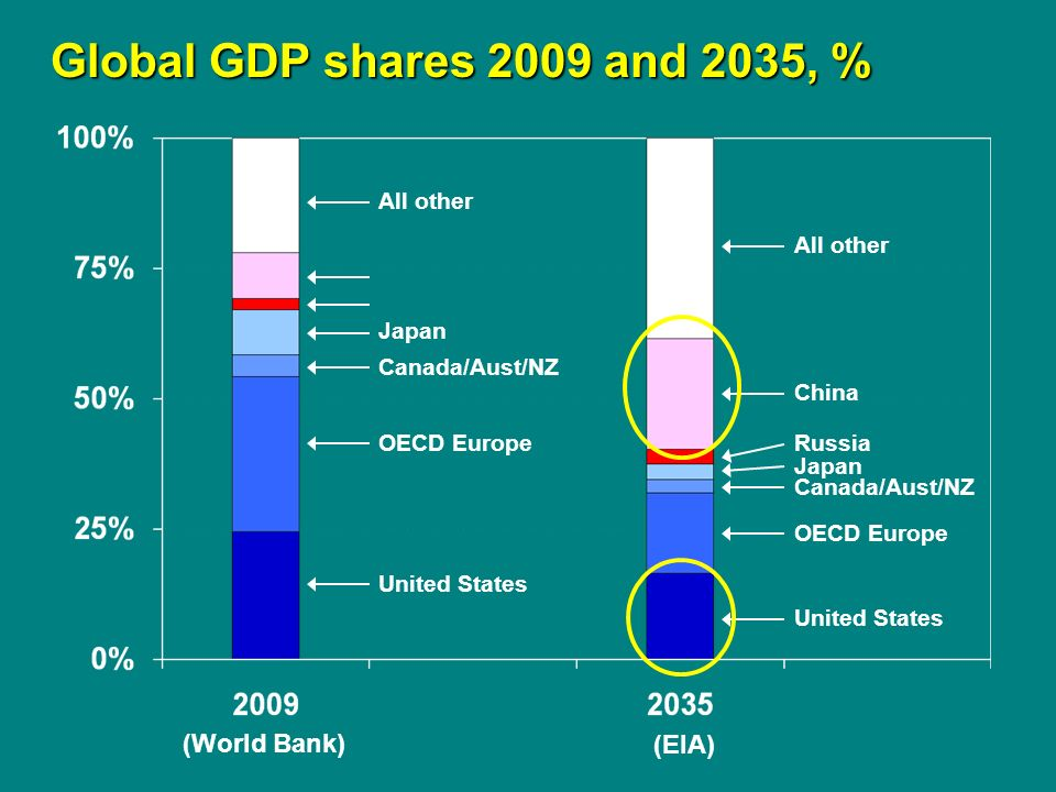 Global GDP shares 2009 and 2035, % Global GDP shares 2009 and 2035, % Russia United States Japan Canada/Aust/NZ OECD Europe China All other (EIA) United States Japan Canada/Aust/NZ OECD Europe All other (World Bank)