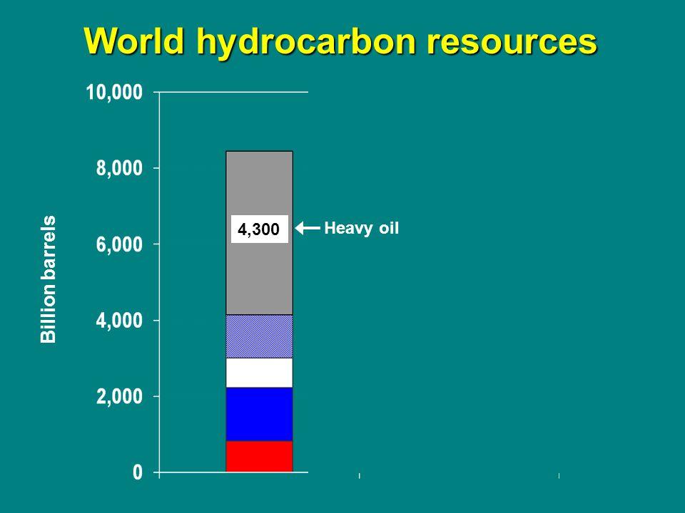 4,300 Billion barrels Heavy oil World hydrocarbon resources