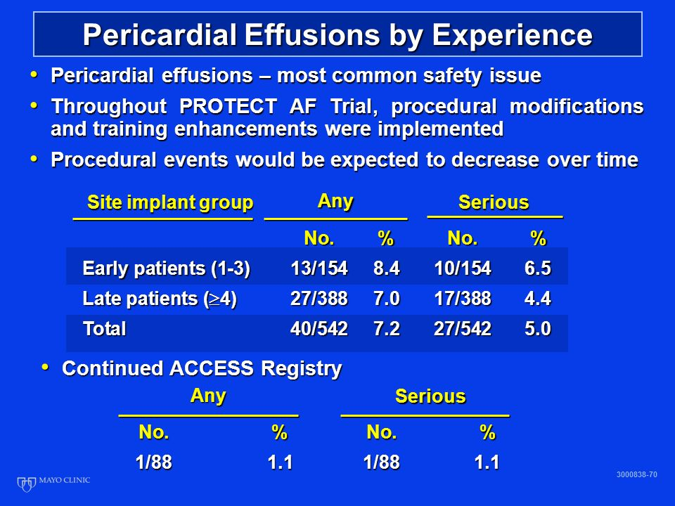 Pericardial Effusions by Experience Pericardial effusions – most common safety issue Pericardial effusions – most common safety issue Throughout PROTECT AF Trial, procedural modifications and training enhancements were implemented Throughout PROTECT AF Trial, procedural modifications and training enhancements were implemented Procedural events would be expected to decrease over time Procedural events would be expected to decrease over time No.%No.% Early patients (1-3)13/ / Late patients ( 4)27/ / Total40/ / Site implant group Any Serious Continued ACCESS Registry Continued ACCESS Registry No.%No.% 1/881.11/881.1 Any Serious