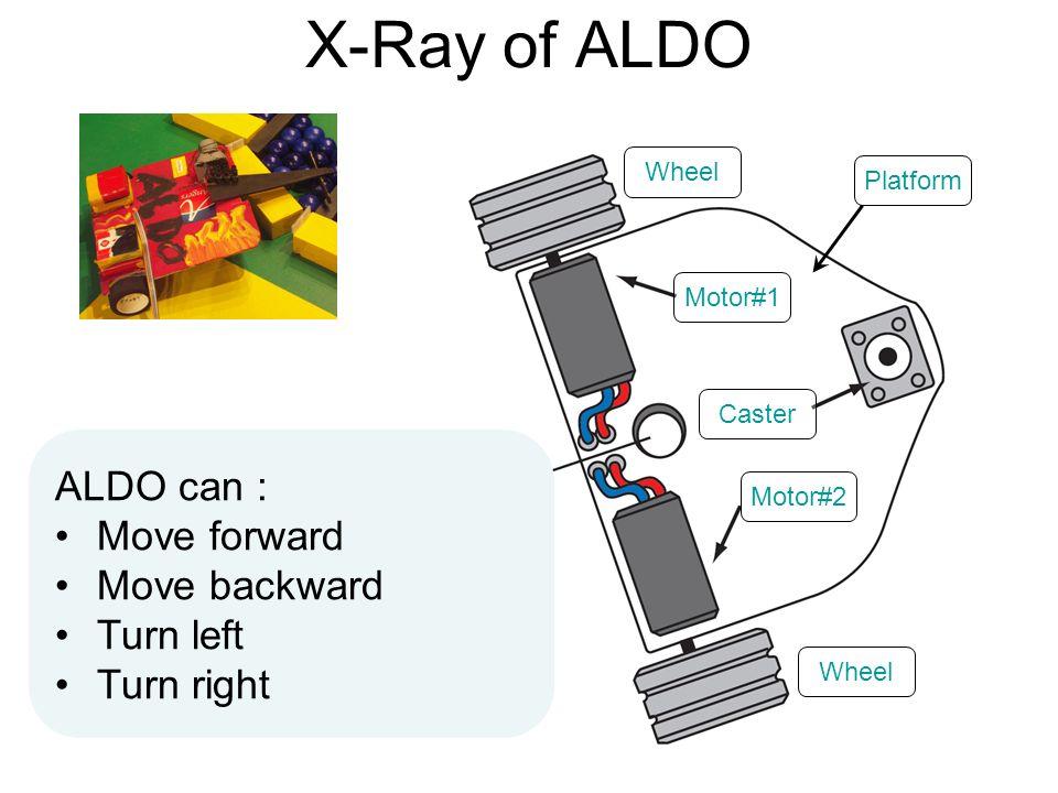 X-Ray of ALDO Motor#1 Motor#2 Caster Wheel ALDO can : Move forward Move backward Turn left Turn right Platform