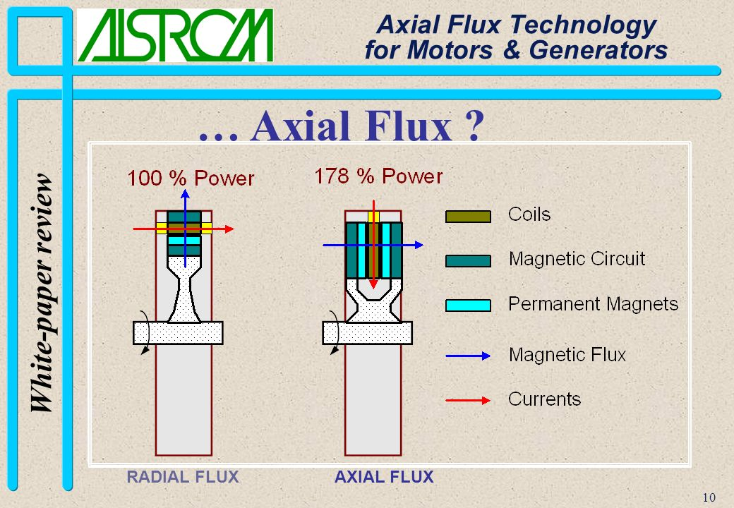 10 White-paper review Axial Flux Technology for Motors & Generators AXIAL FLUX RADIAL FLUX … Axial Flux ?
