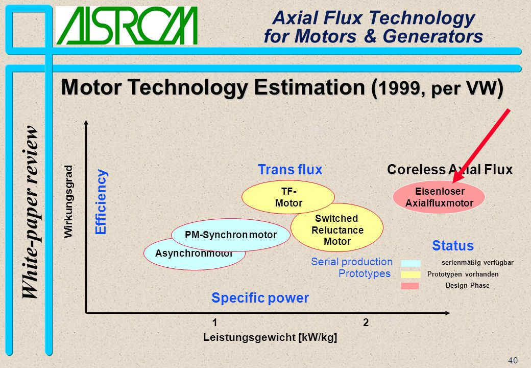 40 White-paper review Axial Flux Technology for Motors & Generators Motor Technology Estimation ( 1999, per VW ) Coreless Axial Flux Switched Reluctance Motor Wirkungsgrad Asynchronmotor TF- Motor PM-Synchron motor Leistungsgewicht [kW/kg] Design Phase serienmäßig verfügbar Prototypen vorhanden 21 Eisenloser Axialfluxmotor Trans flux Status Serial production Prototypes Efficiency Specific power
