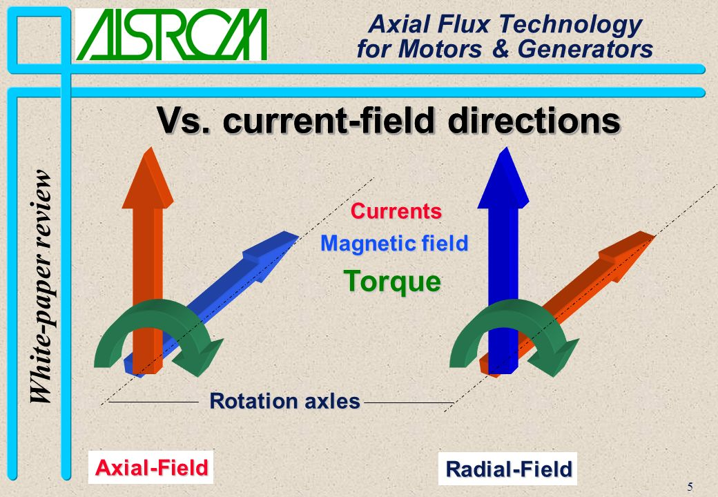 5 White-paper review Axial Flux Technology for Motors & Generators Rotation axles Vs. current-field directions Currents Magnetic field Torque Radial-F