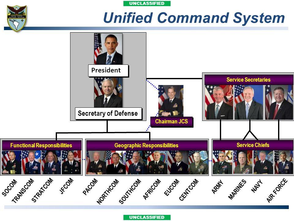 UNCLASSIFIED Unified Command System TRANSCOM SOCOM STRATCOM JFCOM PACOM NORTHCOM SOUTHCOM EUCOM CENTCOM ARMY MARINES AIR FORCE NAVY Secretary of Defen