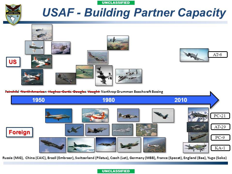 UNCLASSIFIED USAF - Building Partner Capacity 195019802010 USUS ForeignForeign Fairchild North American Hughes Curtis Douglas Vaught Northrop Grumman