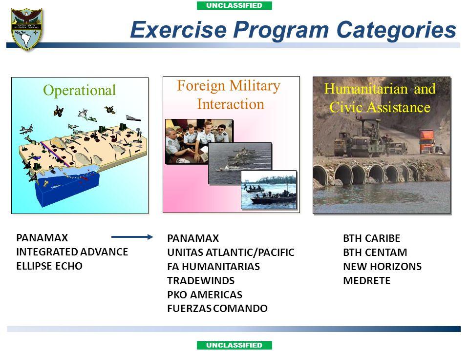 UNCLASSIFIED Operational Foreign Military Interaction PANAMAX UNITAS ATLANTIC/PACIFIC FA HUMANITARIAS TRADEWINDS PKO AMERICAS FUERZAS COMANDO Humanita