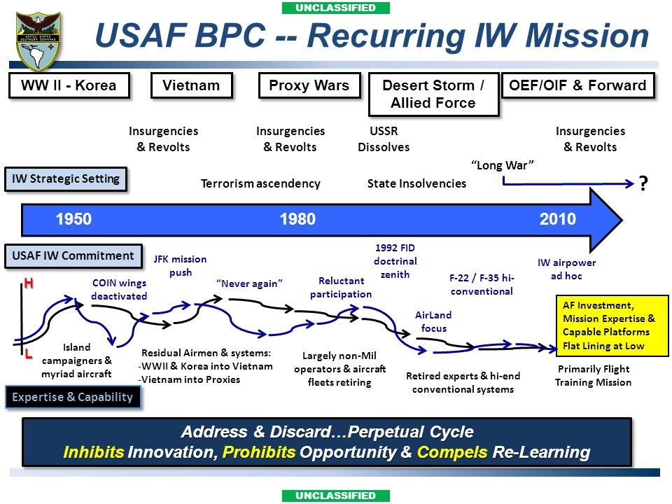 UNCLASSIFIED USAF BPC -- Recurring IW Mission Address & Discard…Perpetual Cycle Inhibits Innovation, Prohibits Opportunity & Compels Re-Learning Addre