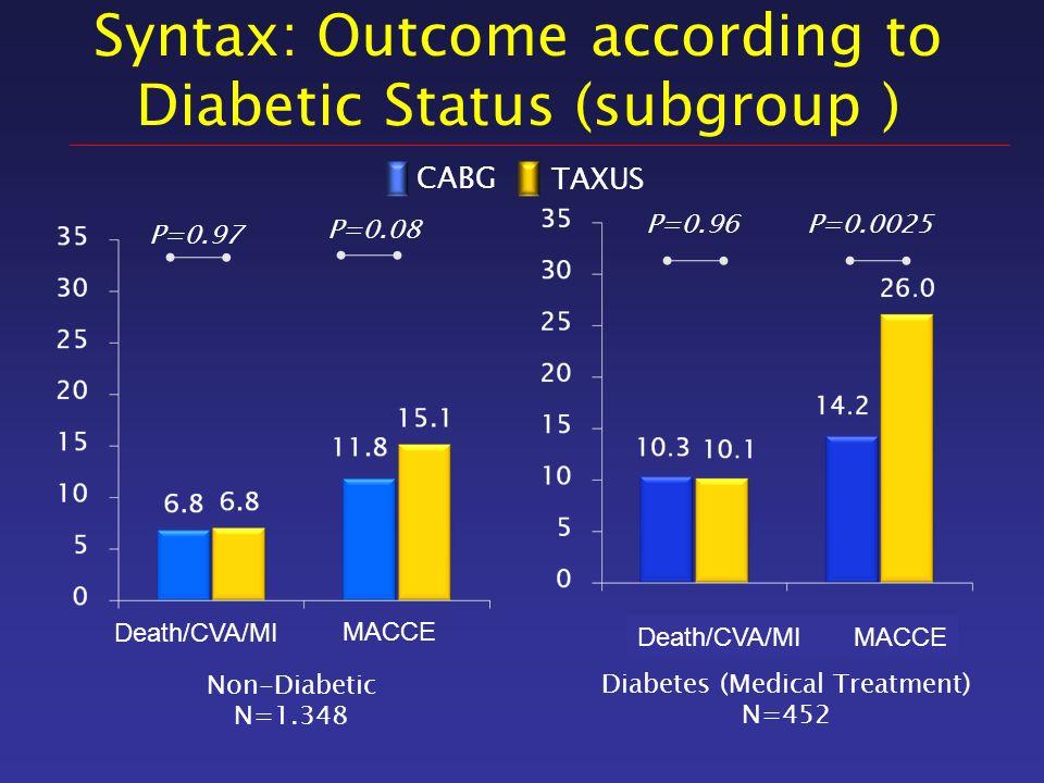 Syntax: Outcome according to Diabetic Status (subgroup ) Diabetes (Medical Treatment) N=452 Non-Diabetic N=1.348 TAXUS CABG Death/CVA/MI MACCE Death/C