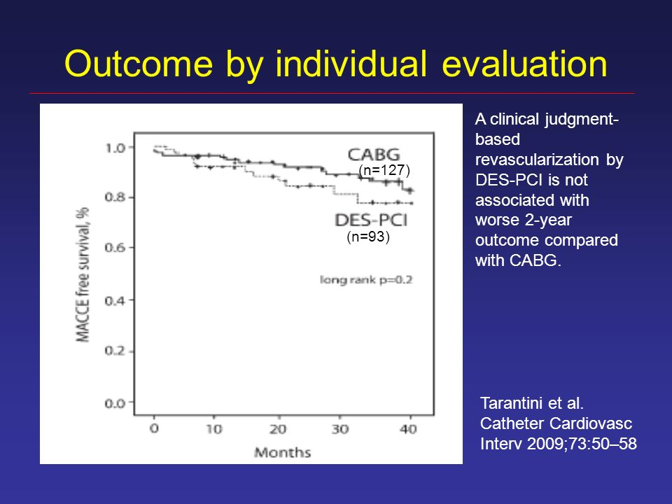 Outcome by individual evaluation Tarantini et al. Catheter Cardiovasc Interv 2009;73:50–58 A clinical judgment- based revascularization by DES-PCI is