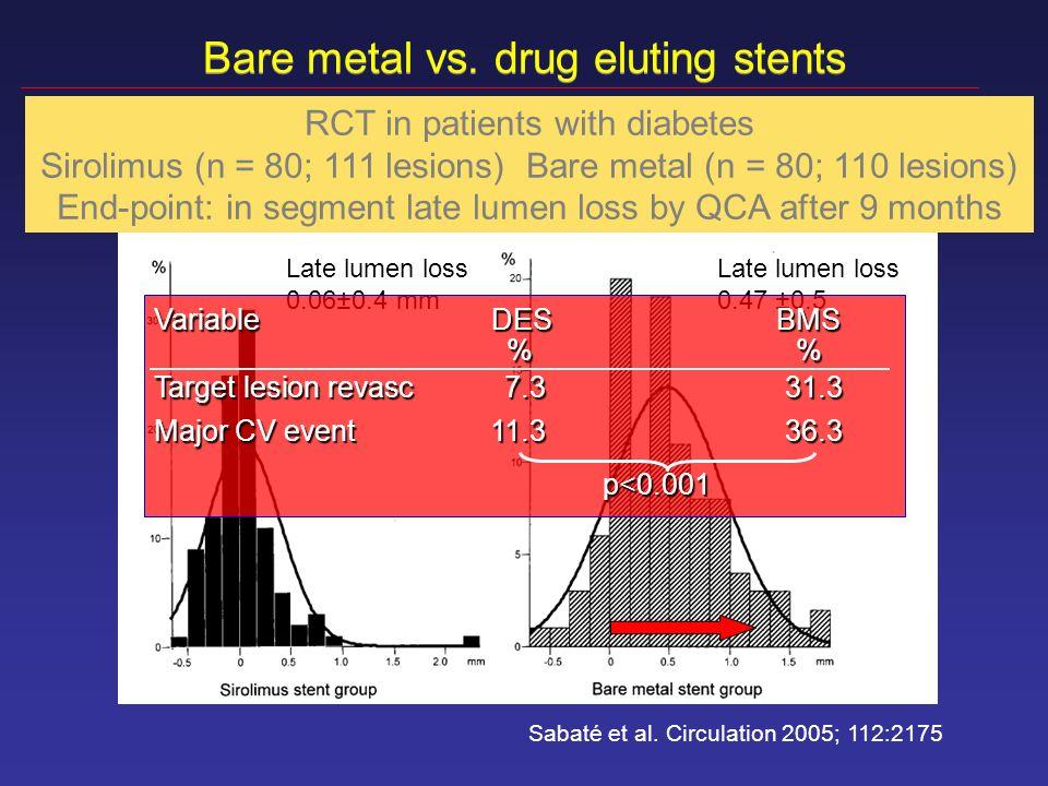 Bare metal vs. drug eluting stents Sabaté et al. Circulation 2005; 112:2175 RCT in patients with diabetes Sirolimus (n = 80; 111 lesions) Bare metal (