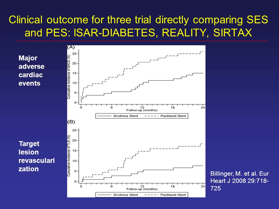 Clinical outcome for three trial directly comparing SES and PES: ISAR-DIABETES, REALITY, SIRTAX Major adverse cardiac events Target lesion revasculari