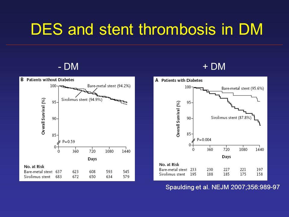 DES and stent thrombosis in DM Spaulding et al. NEJM 2007;356:989-97 - DM+ DM