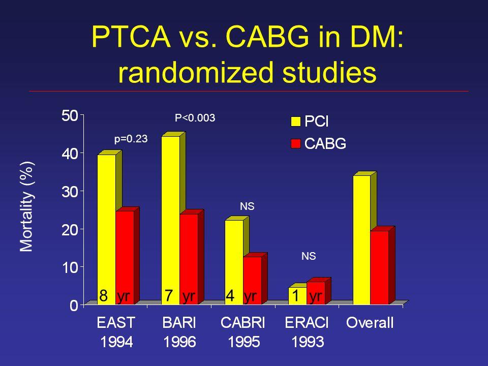 PTCA vs. CABG in DM: randomized studies Mortality (%) 8 yr7 yr4 yr1 yr p=0.23 P<0.003 NS