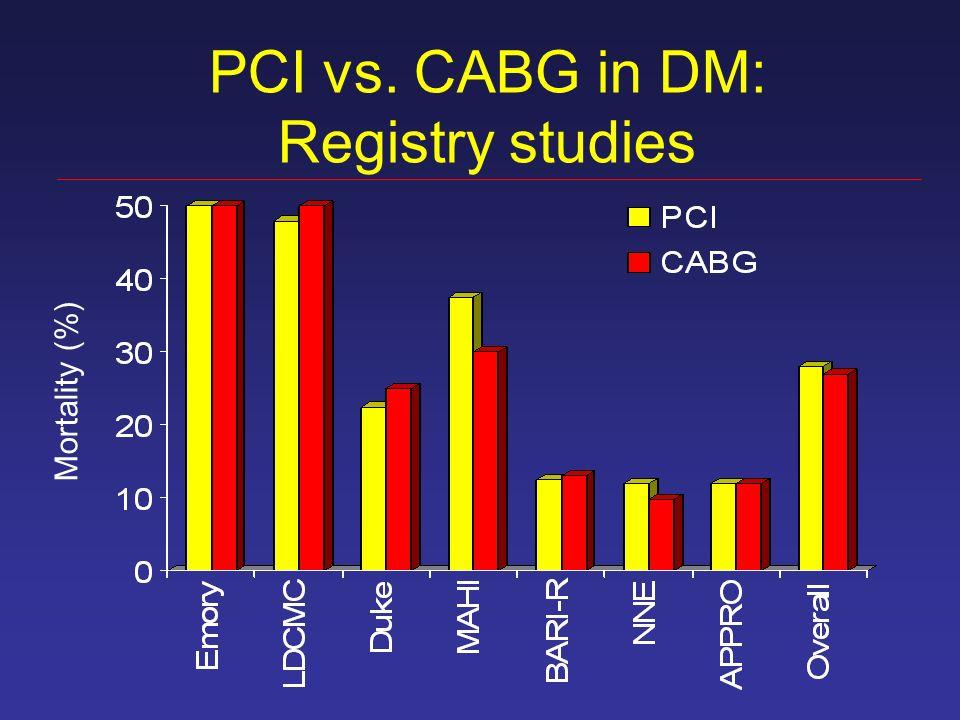 PCI vs. CABG in DM: Registry studies Mortality (%)