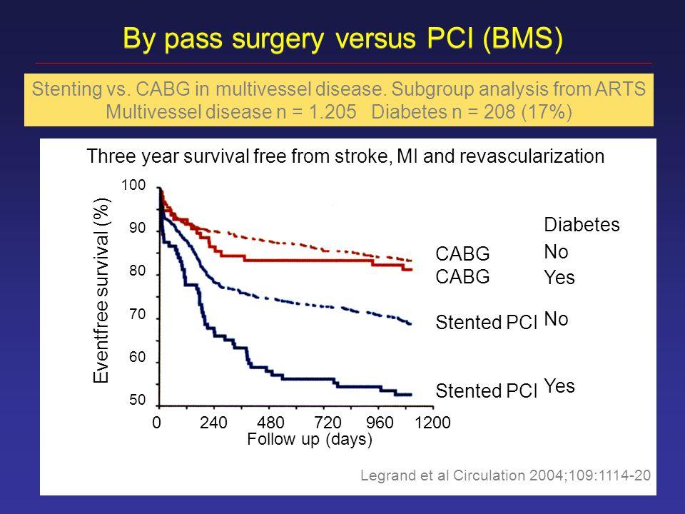 PCI with BMS vs.CABG (%) -DM+DM P<0.01 Death,MI, stroke Death,MI, stroke Legrand et al.