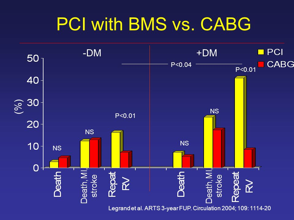 PCI with BMS vs. CABG (%) -DM+DM P<0.01 Death,MI, stroke Death,MI, stroke Legrand et al. ARTS 3-year FUP. Circulation 2004; 109: 1114-20 P<0.01 NS P<0