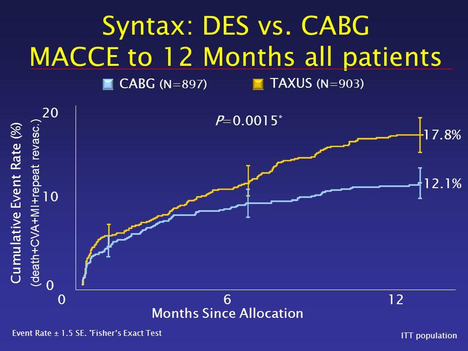 DES long term effect in DM Stettler et al. BMJ 2008; 337:a1331 >6 mo clopidogrel treatment