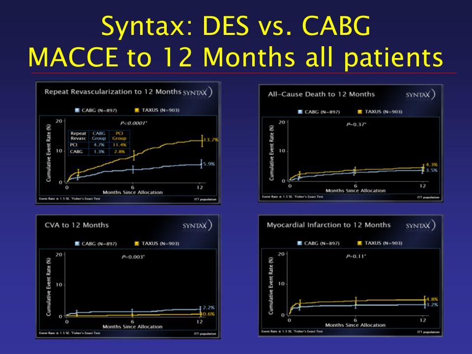Syntax: Outcome according to Diabetic Status (subgroup ) Diabetes (Medical Treatment) N=452 Non-Diabetic N=1.348 TAXUS CABG Death/CVA/MI MACCE Death/CVA/MI MACCE P=0.96 P=0.0025 P=0.08 P=0.97 Death/CVA/MI MACCE