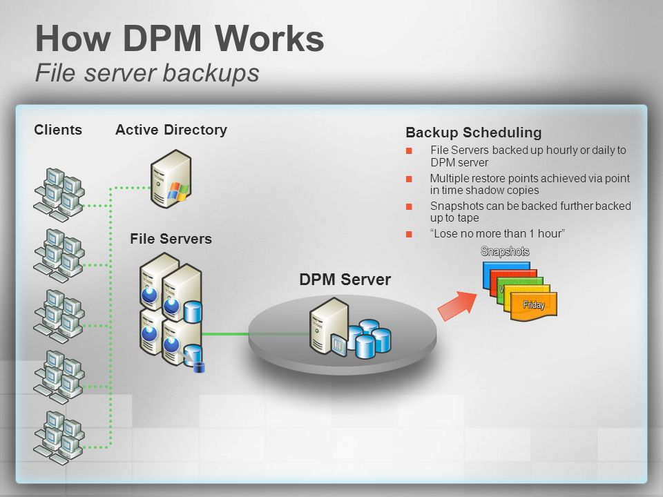 File Servers Active DirectoryClients Backup Scheduling File Servers backed up hourly or daily to DPM server Multiple restore points achieved via point