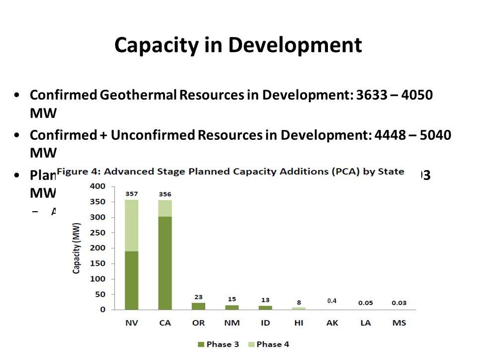 Capacity in Development Confirmed Geothermal Resources in Development: 3633 – 4050 MW Confirmed + Unconfirmed Resources in Development: 4448 – 5040 MW