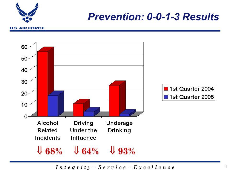 I n t e g r i t y - S e r v i c e - E x c e l l e n c e 17 Prevention: 0-0-1-3 Results 68% 68% 64% 64% 93% 93%