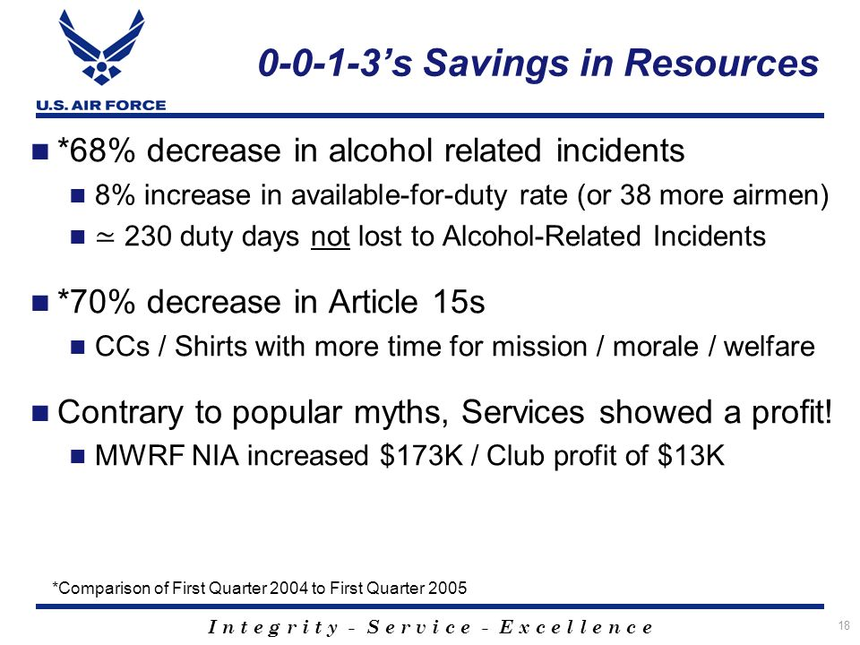I n t e g r i t y - S e r v i c e - E x c e l l e n c e 18 0-0-1-3s Savings in Resources *68% decrease in alcohol related incidents 8% increase in available-for-duty rate (or 38 more airmen) 230 duty days not lost to Alcohol-Related Incidents *70% decrease in Article 15s CCs / Shirts with more time for mission / morale / welfare Contrary to popular myths, Services showed a profit.