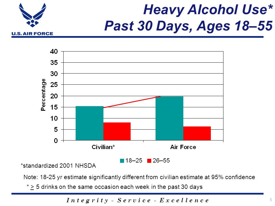 I n t e g r i t y - S e r v i c e - E x c e l l e n c e 5 Heavy Alcohol Use* Past 30 Days, Ages 18–55 *standardized 2001 NHSDA Note: 18-25 yr estimate significantly different from civilian estimate at 95% confidence * > 5 drinks on the same occasion each week in the past 30 days