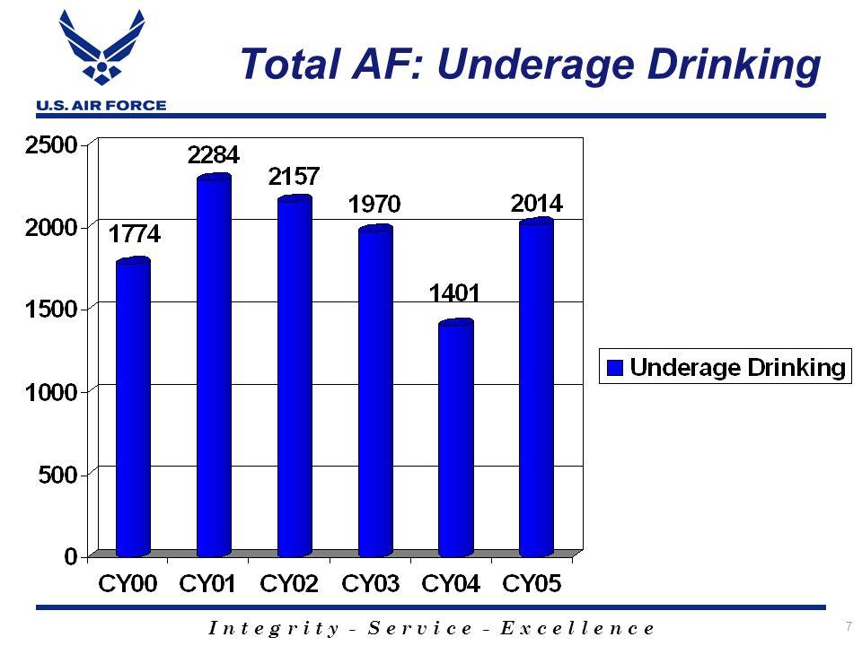 I n t e g r i t y - S e r v i c e - E x c e l l e n c e 7 Total AF: Underage Drinking