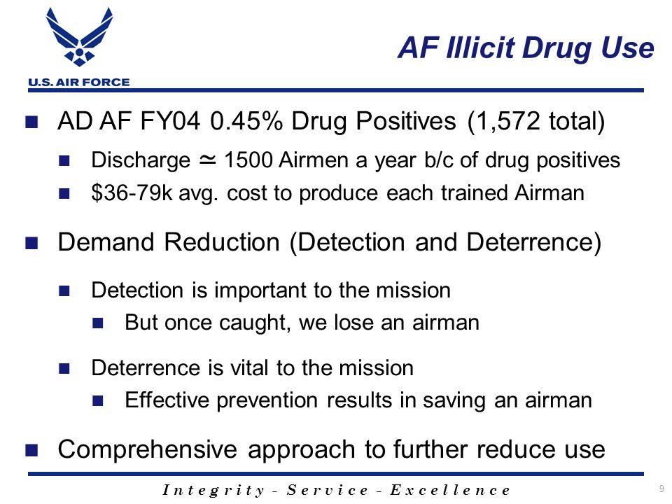 I n t e g r i t y - S e r v i c e - E x c e l l e n c e 9 AF Illicit Drug Use AD AF FY04 0.45% Drug Positives (1,572 total) Discharge 1500 Airmen a year b/c of drug positives $36-79k avg.