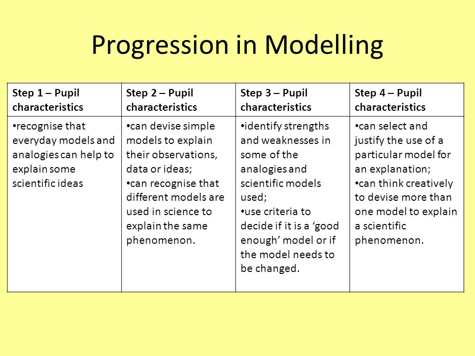 Progression in Modelling Step 1 – Pupil characteristics Step 2 – Pupil characteristics Step 3 – Pupil characteristics Step 4 – Pupil characteristics r