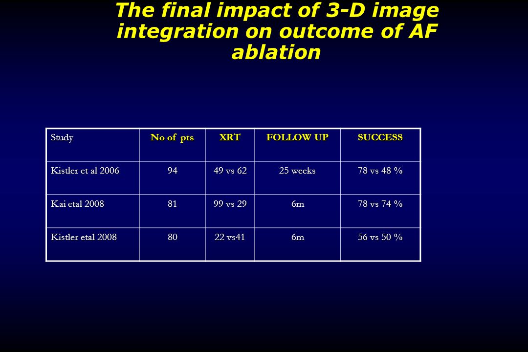 The final impact of 3-D image integration on outcome of AF ablation Study No of pts XRT FOLLOW UP SUCCESS Kistler et al vs weeks 78 vs 48 % Kai etal vs 29 6m 78 vs 74 % Kistler etal vs41 6m 56 vs 50 %