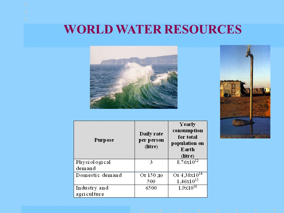 WORLD WATER RESOURCES