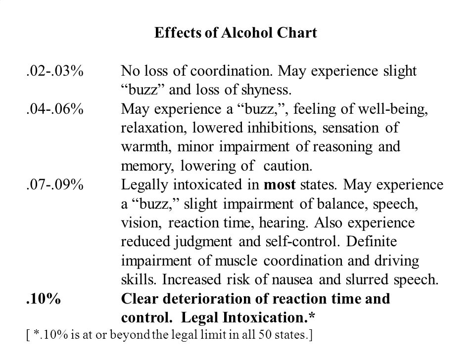 Effects of Alcohol Chart.02-.03%No loss of coordination. May experience slight buzz and loss of shyness..04-.06%May experience a buzz,, feeling of wel