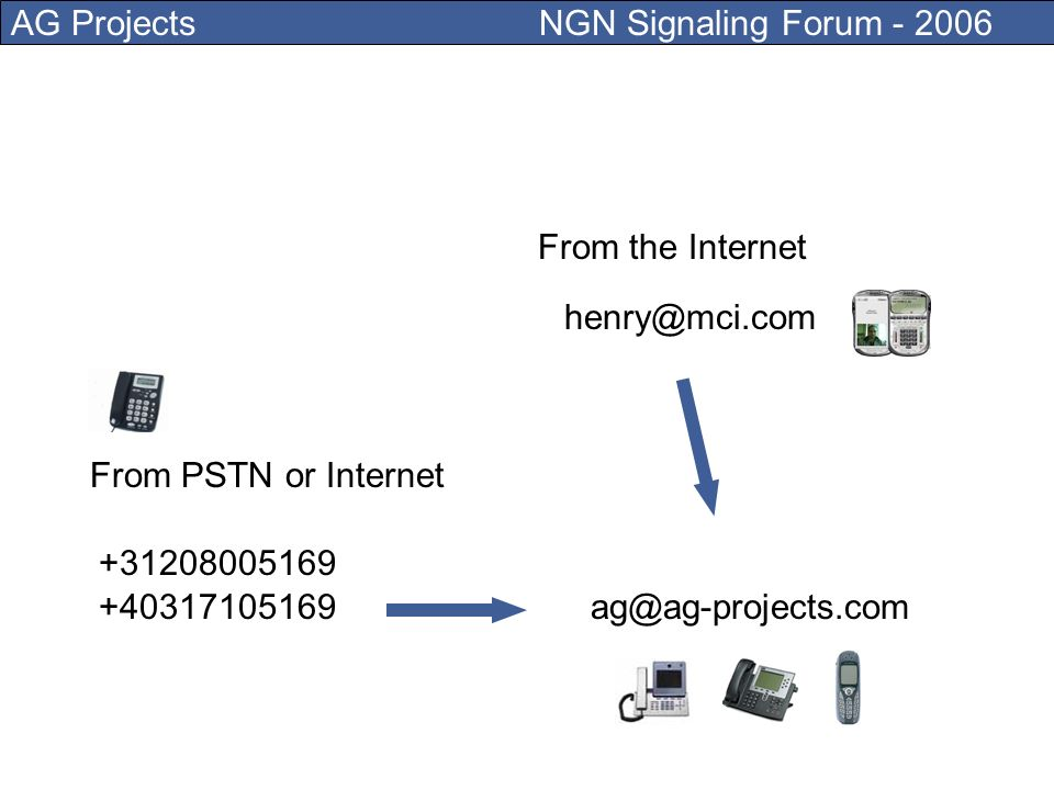 AG Projects NGN Signaling Forum - 2006 You can reach me if you dial: +31208005169 +40317105169ag@ag-projects.com