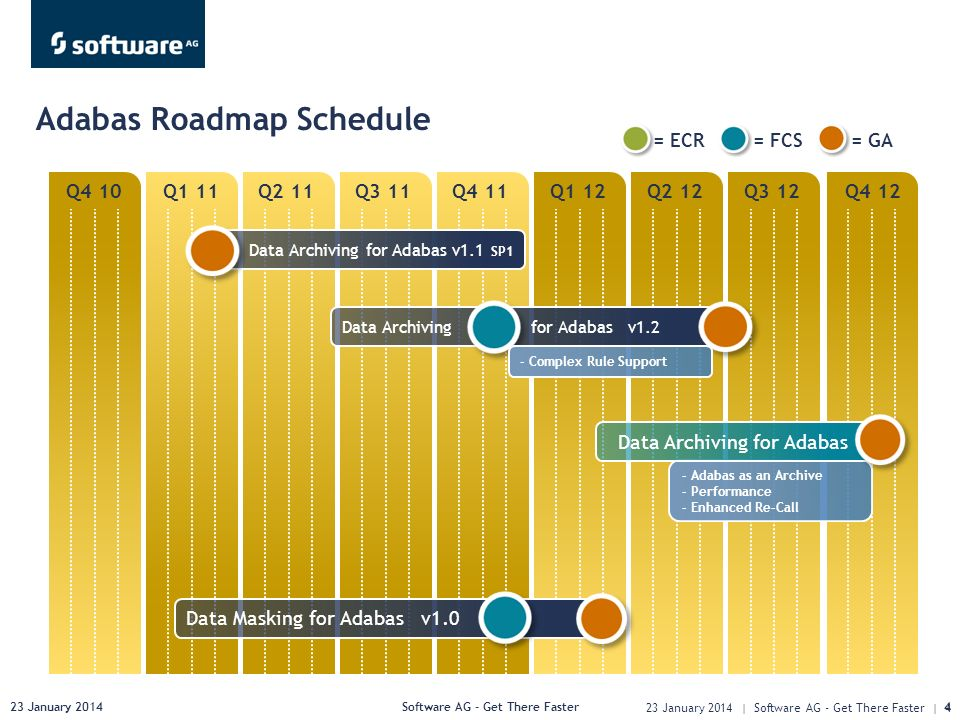 23 January 2014Software AG - Get There Faster4 Q4 10Q1 11Q2 11Q3 11Q4 11Q1 12Q2 12Q3 12Q4 12 Adabas Roadmap Schedule 23 January 2014 | Software AG - Get There Faster | 4 = ECR= FCS= GA Data Archiving for Adabas v1.1 SP1 - Adabas as an Archive - Performance - Enhanced Re-Call Data Archiving for Adabas Data Archiving for Adabas v1.2 - Complex Rule Support Data Masking for Adabas v1.0