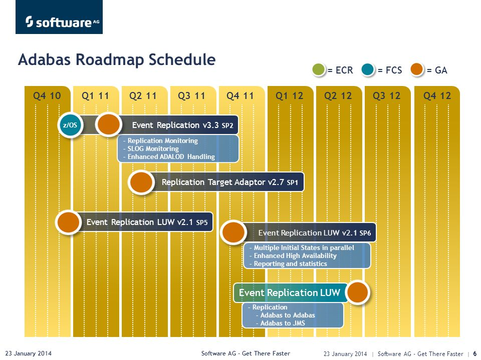 23 January 2014Software AG - Get There Faster6 Q4 10Q1 11Q2 11Q3 11Q4 11Q1 12Q2 12Q3 12Q4 12 Adabas Roadmap Schedule 23 January 2014 | Software AG - Get There Faster | 6 = ECR= FCS= GA Replication Target Adaptor v2.7 SP1 Event Replication v3.3 SP2 - Replication Monitoring - SLOG Monitoring - Enhanced ADALOD Handling z/OS Event Replication LUW v2.1 SP5 Event Replication LUW v2.1 SP6 - Multiple Initial States in parallel - Enhanced High Availability - Reporting and statistics - Replication - Adabas to Adabas - Adabas to JMS Event Replication LUW