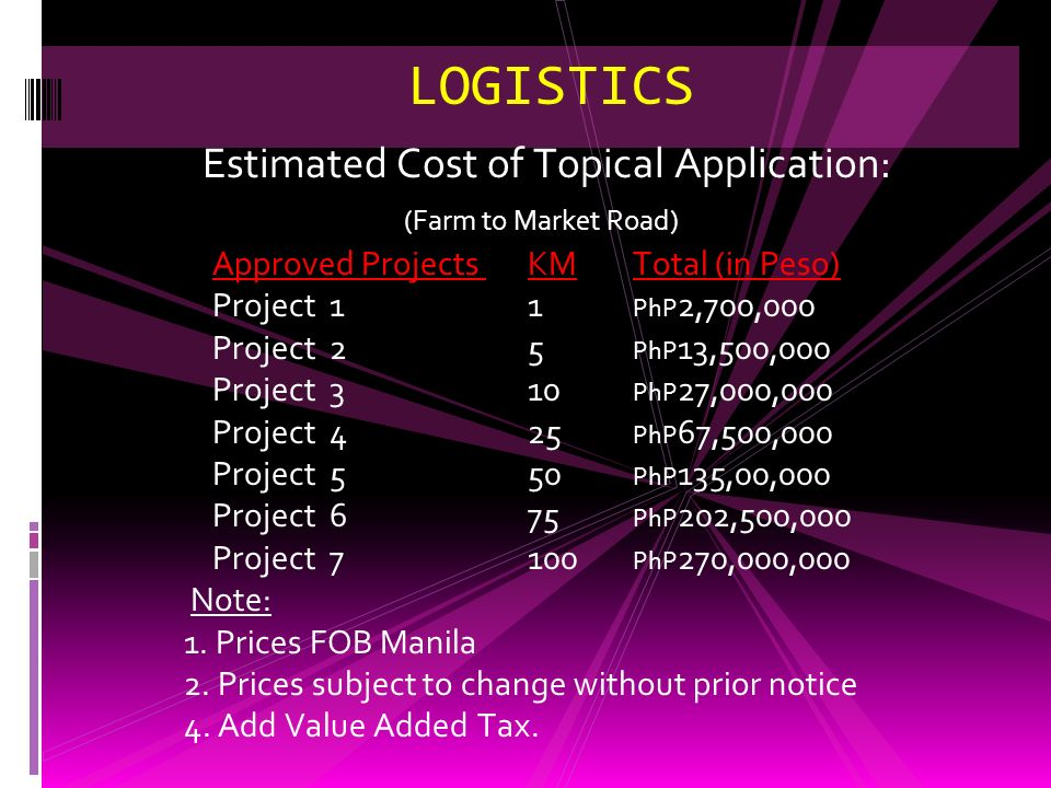 LOGISTICS Estimated Cost of Mixed-in Application: Approved Projects KM Total (in Peso) Project 1 1 PhP 5,175,000 Project 2 5 PhP 25,850,000 Project 3
