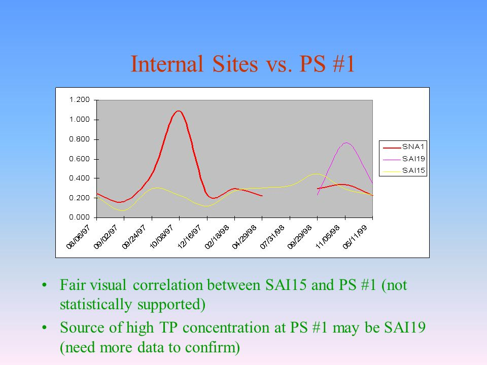 Internal Sites vs. PS #1 Fair visual correlation between SAI15 and PS #1 (not statistically supported) Source of high TP concentration at PS #1 may be