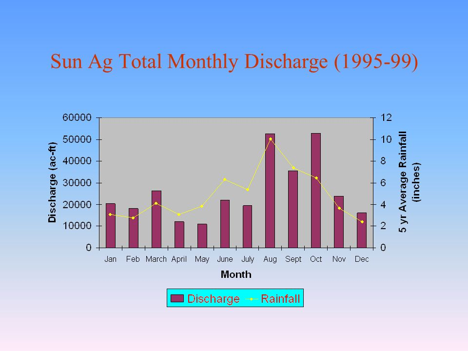 Sun Ag Total Monthly Discharge (1995-99)