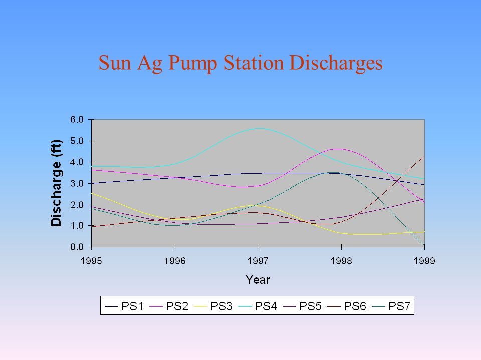 Sun Ag Pump Station Discharges