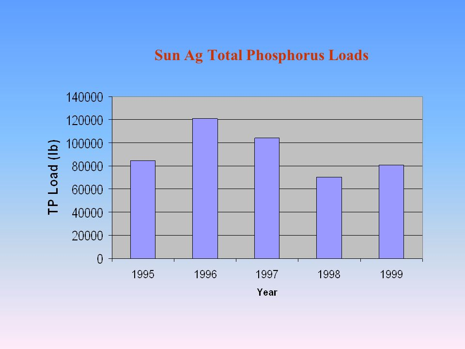 Sun Ag Total Phosphorus Loads