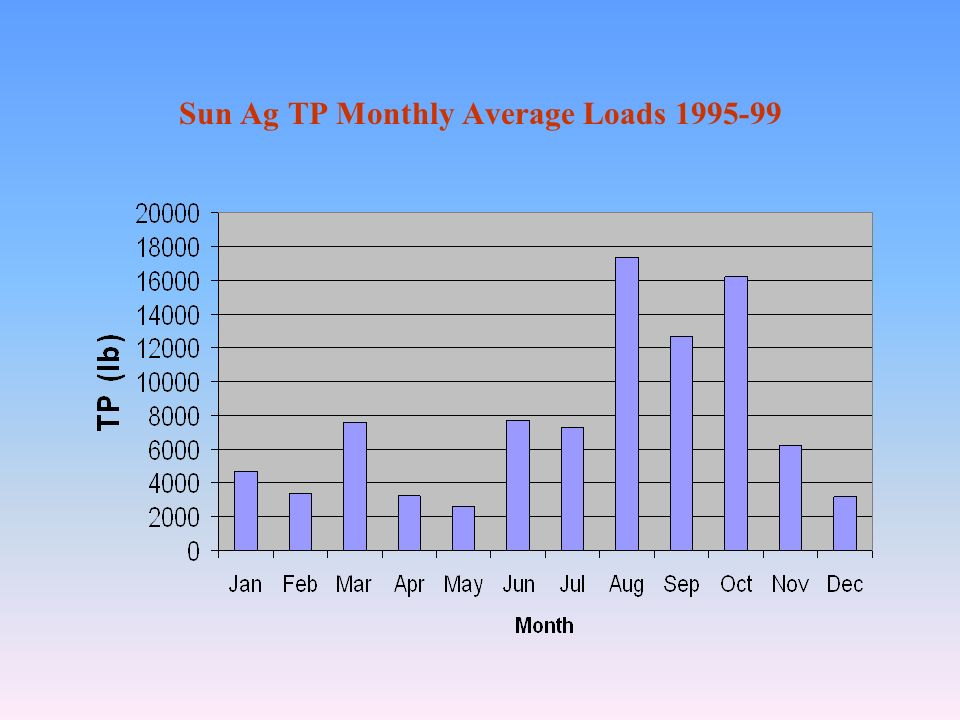 Sun Ag TP Monthly Average Loads 1995-99